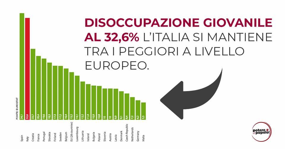 ITALIA: NON È UN PAESE PER GIOVANI?